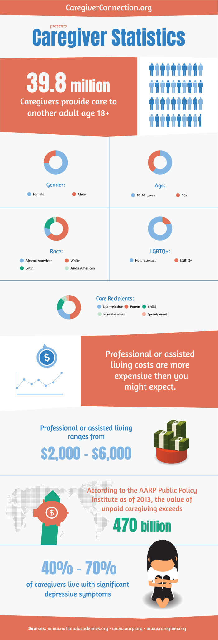Caregiver Connection Statistics Infographic